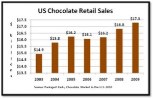 United States Chocolate Retail Sales